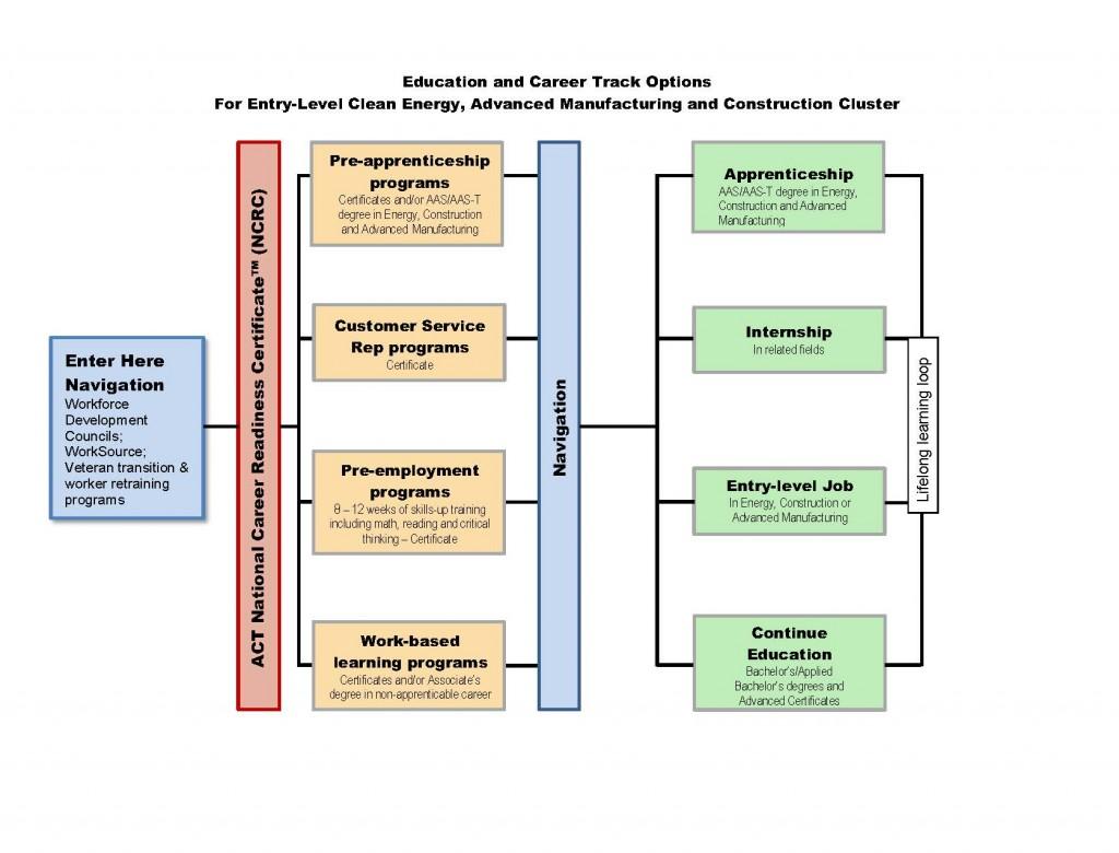 WISE_ed.career_pathwayGraphic